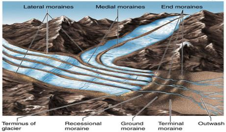 Due To The Great Weight Of A Glacier Sometimes Tons Per Sq Yard Meter Its Foot Bulldozes Up Ground Including Bedrock Broken Earth